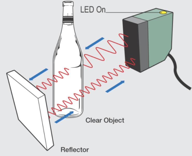 Nguyên lý hoạt động của cảm biến quang