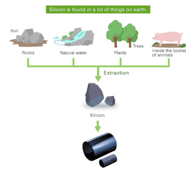chất bán dẫn là gì