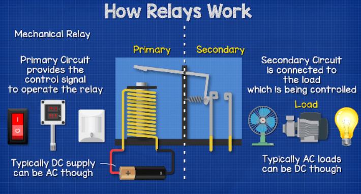 nguyên lý hoạt động của relay