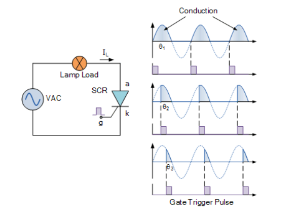 nguyên lý hoạt động của thyristor