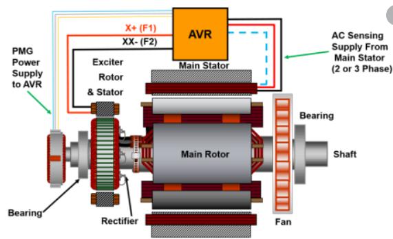 cấu tạo máy phát điện xoay chiều