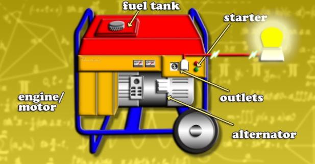 nguyên lý hoạt động của máy phát điện xoay chiều