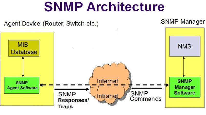 nguyên lý hoạt động của snmp