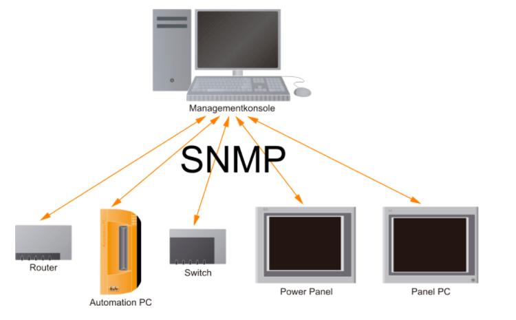 ứng dụng của giao thức snmp trong công nghiệp