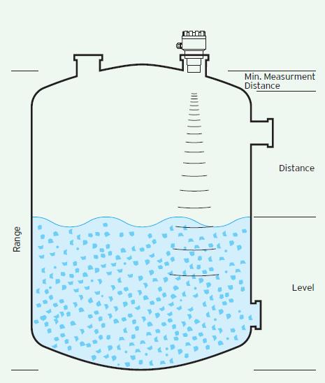 đo liên tục mức nước bằng cảm biến siêu âm