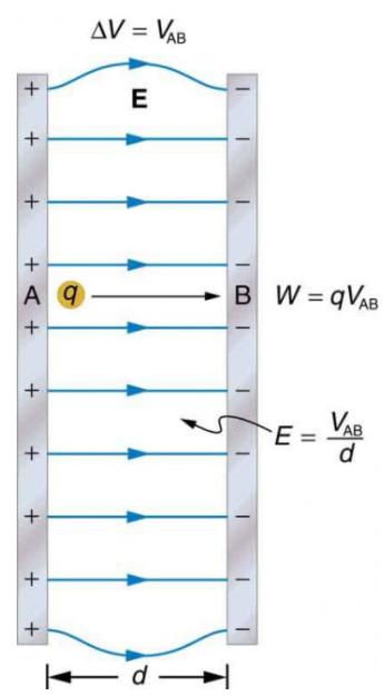 lực điện là gì