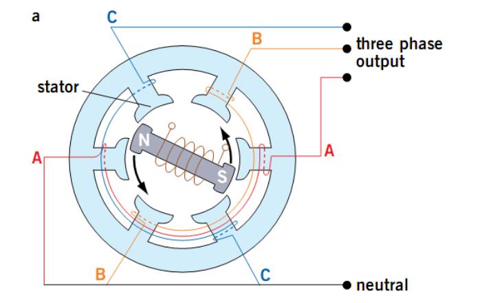 cấu tạo của dòng điện 3 pha